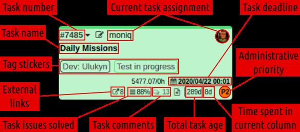 Test Team board elements description
