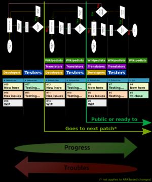 Test board organization scheme